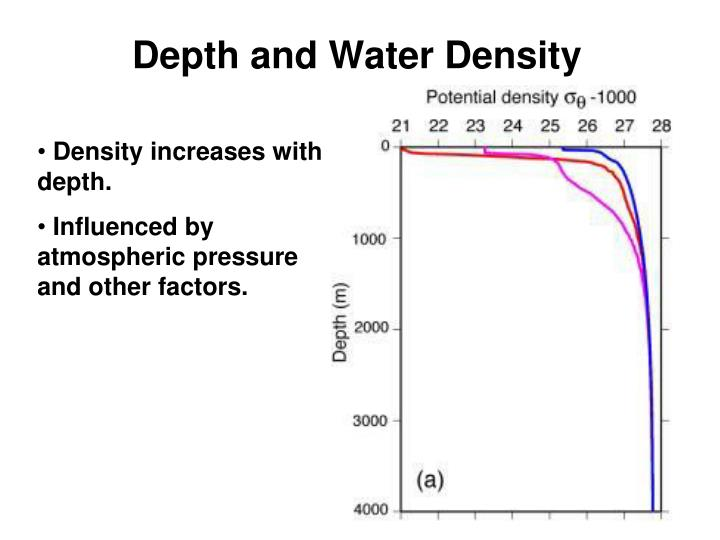 Density increases with depth.
