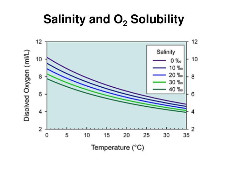 Salinity and O