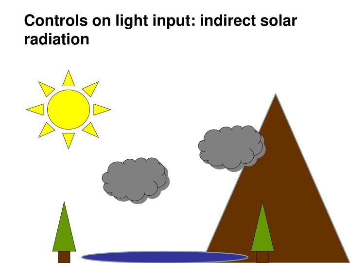 Controls on light input: indirect solar radiation