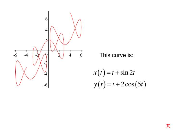This curve is: