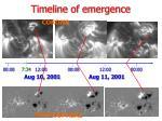 timeline of emergence