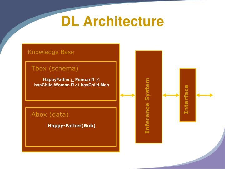 DL Architecture