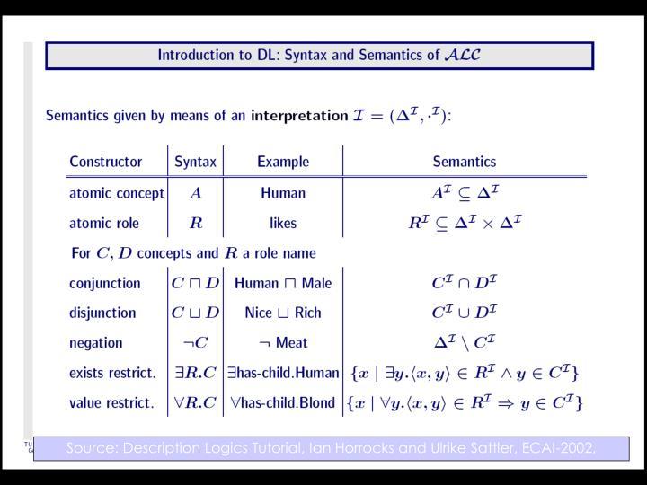 Source: Description Logics Tutorial, Ian Horrocks and Ulrike Sattler, ECAI-2002,