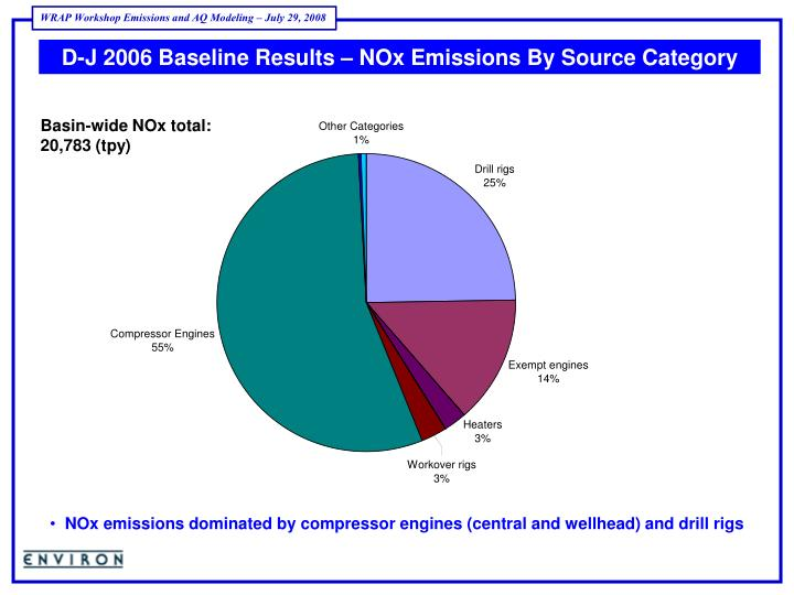 D-J 2006 Baseline Results – NOx Emissions By Source Category