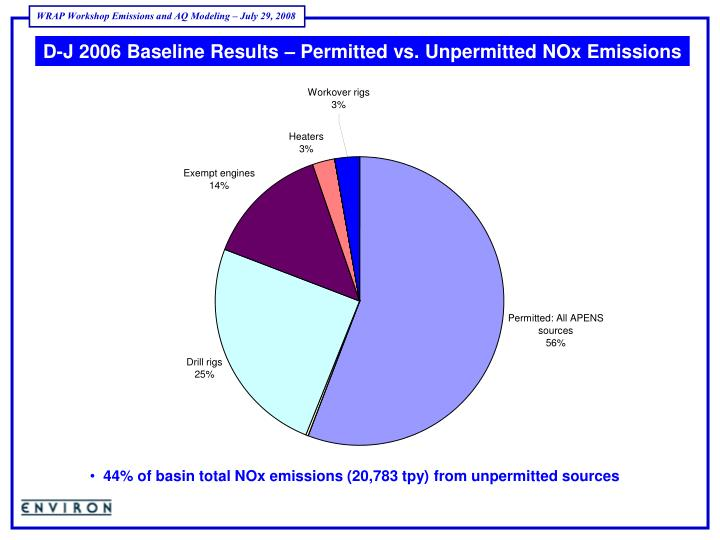 D-J 2006 Baseline Results – Permitted vs. Unpermitted NOx Emissions