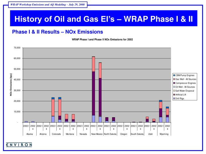 History of Oil and Gas EI's – WRAP Phase I & II