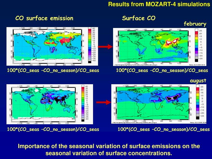 Results from MOZART-4 simulations