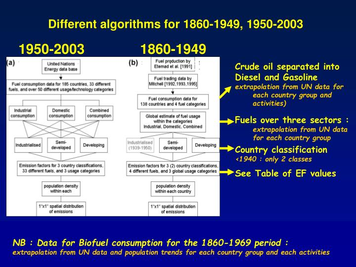 Different algorithms for 1860-1949, 1950-2003