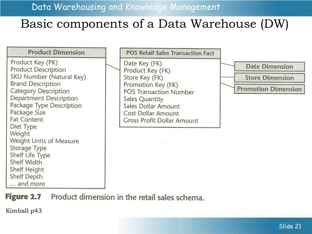 PPT - Data Warehousing: the New Knowledge Management