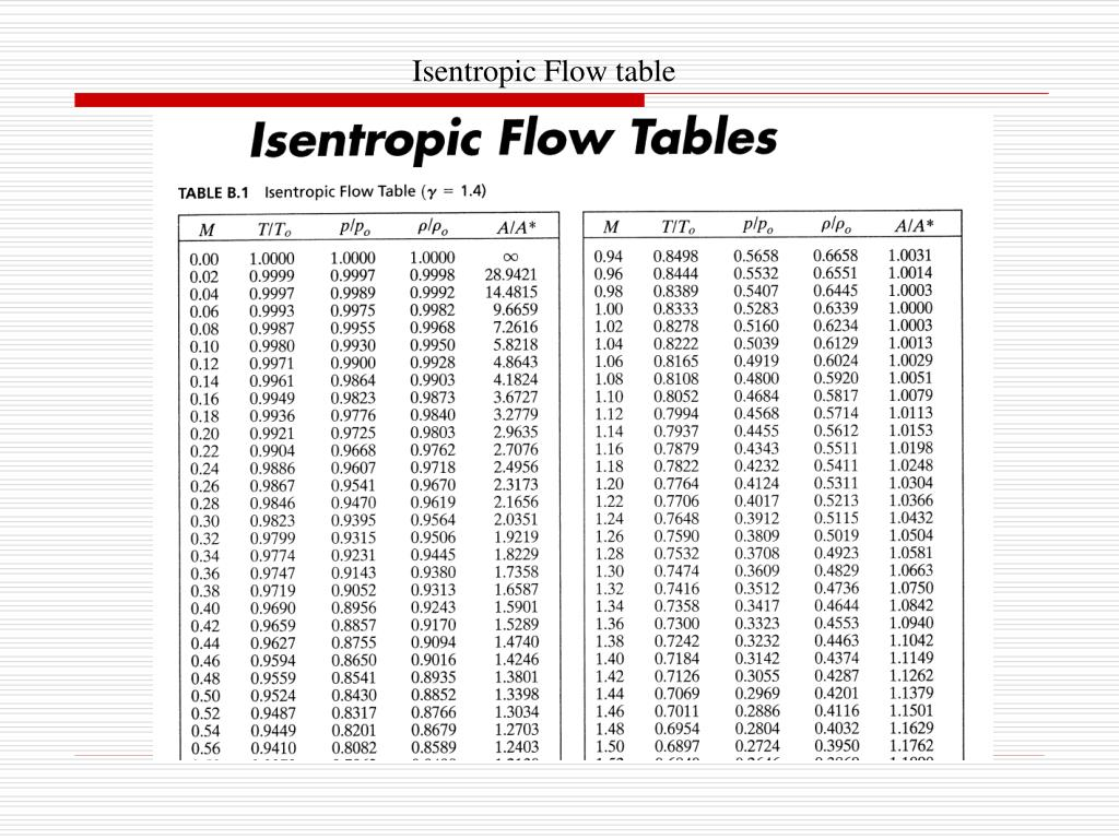 Ch.3 Isentropic Flow Of A Perfect Gas PowerPoint