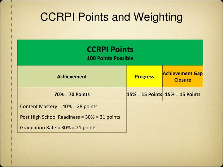 Ccrpi points and weighting