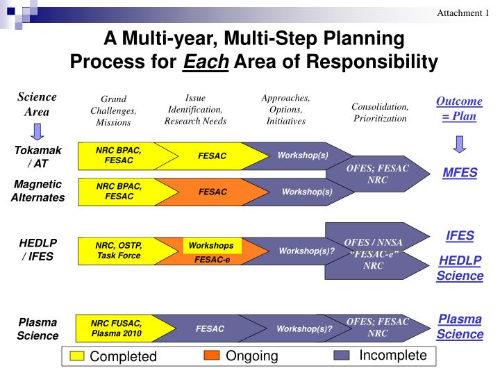 implement change in own area of responsibility Pharma change control: strategies for successful company-wide implementation 3 principles of change control as a rule, before a company can manufacture a drug, it must first gain approval from the appropriate.