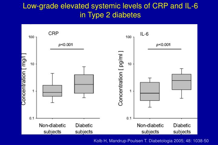 Low-grade elevated systemic levels of CRP and IL-6
