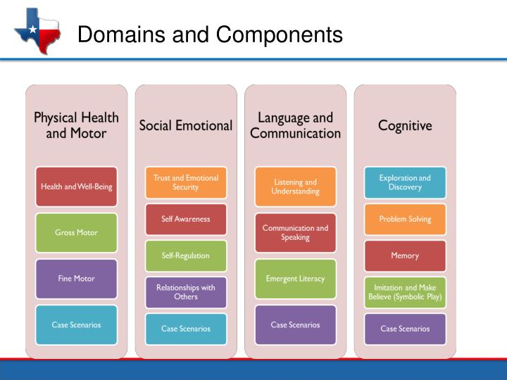 Domains and Components