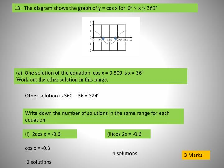 13.  The diagram shows the graph of y =