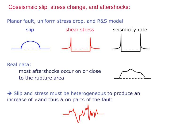 Coseismsic slip, stress change, and aftershocks: