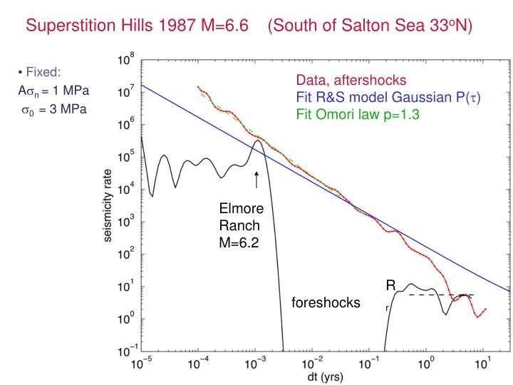 Superstition Hills 1987 M=6.6	(South of Salton Sea 33