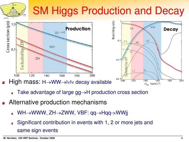 SM Higgs Production and Decay