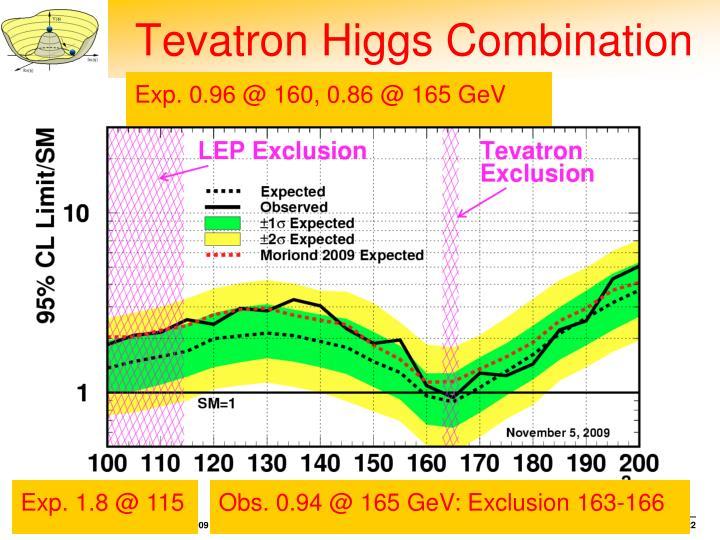 Tevatron Higgs Combination