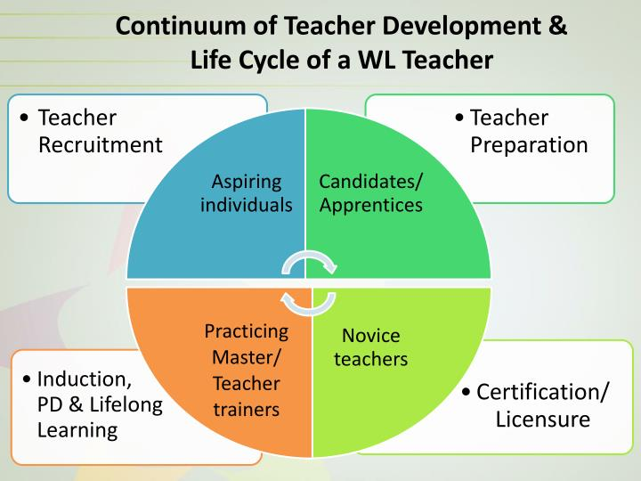 Continuum of Teacher Development &