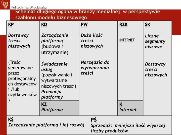 Schemat długiego ogona w branży medialnej  w perspektywie szablonu modelu biznesowego