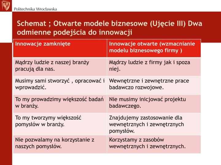 Schemat ; Otwarte modele biznesowe (Ujęcie III) Dwa odmienne podejścia do innowacji