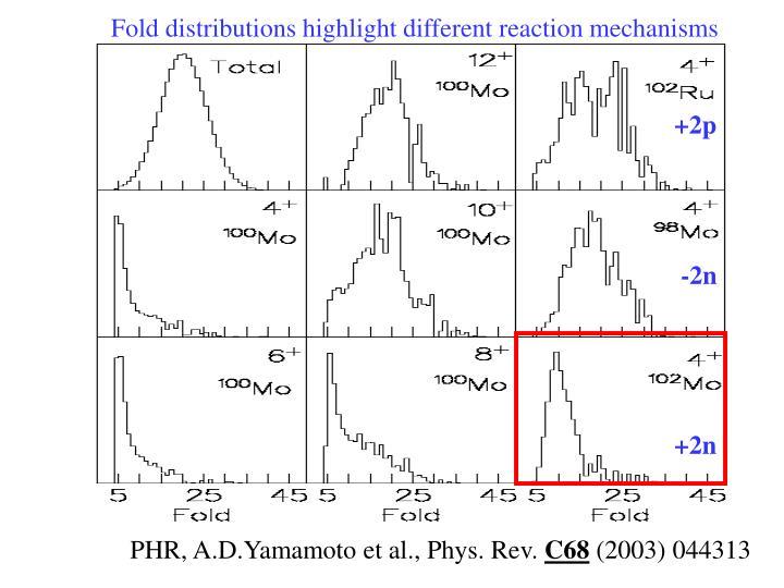 Fold distributions highlight different reaction mechanisms