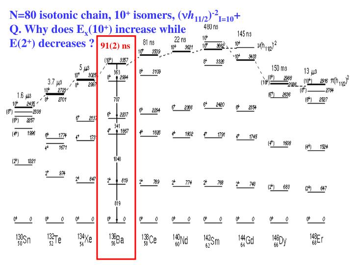 N=80 isotonic chain, 10
