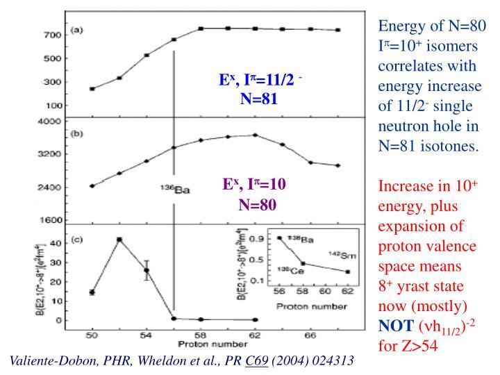 Energy of N=80