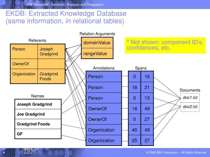 EKDB: Extracted Knowledge Database