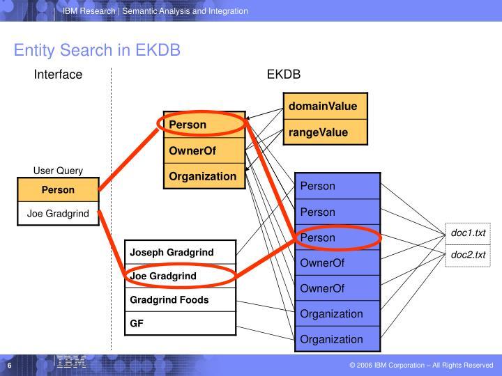 Entity Search in EKDB