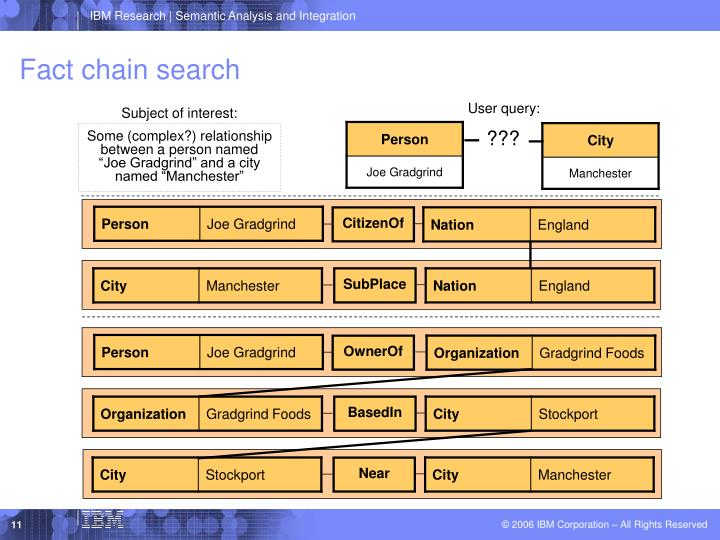 Fact chain search
