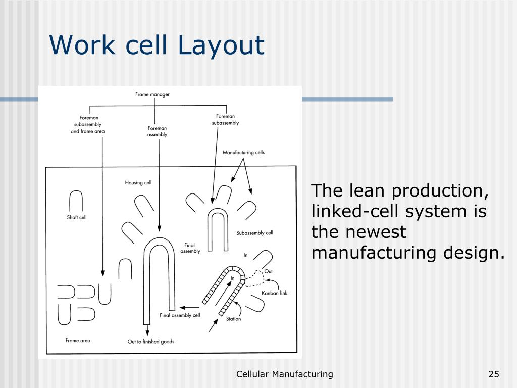 Work cell layout ppt to pdf