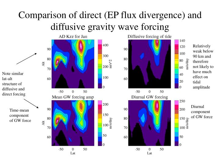 Comparison of direct (EP flux divergence) and diffusive gravity wave forcing