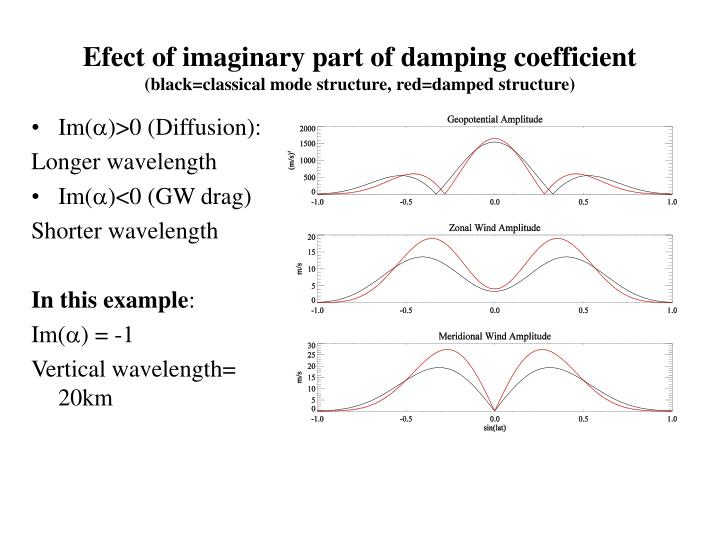 Efect of imaginary part of damping coefficient