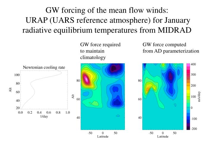 GW forcing of the mean flow winds: