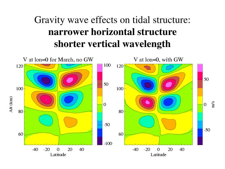 Gravity wave effects on tidal structure: