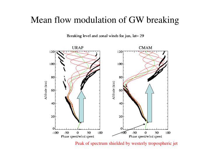 Mean flow modulation of GW breaking