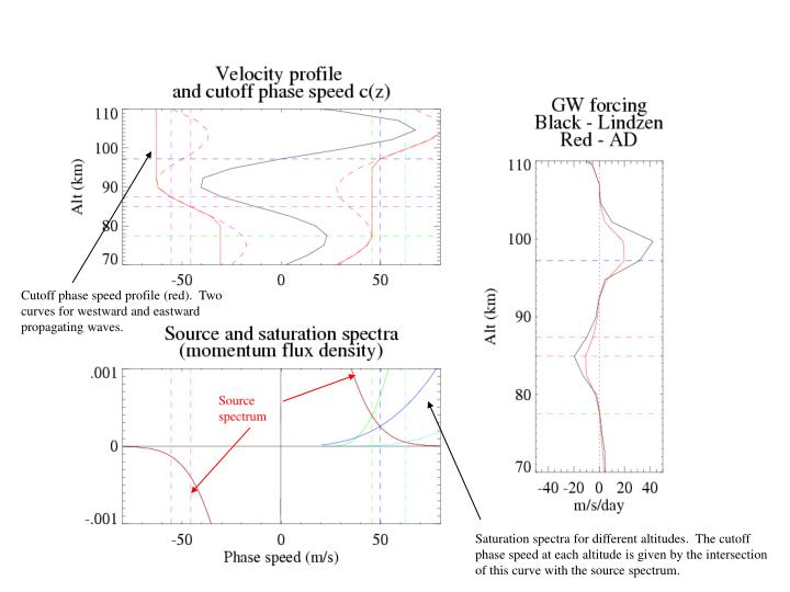 Cutoff phase speed profile (red).  Two curves for westward and eastward propagating waves.