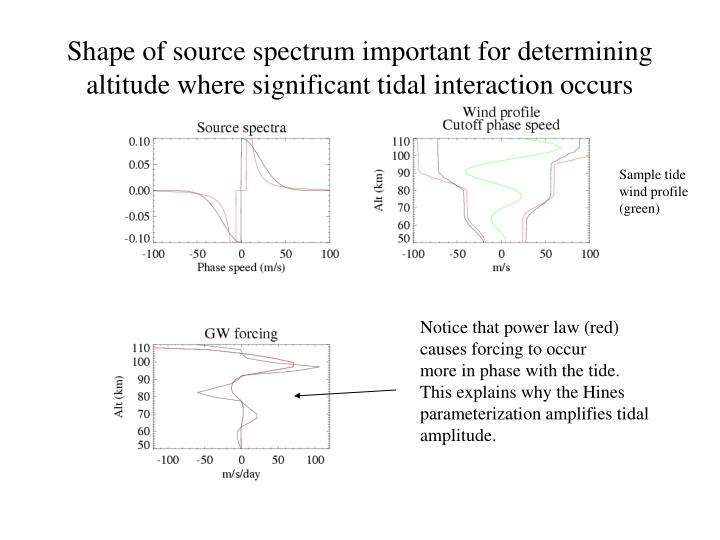Shape of source spectrum important for determining altitude where significant tidal interaction occurs