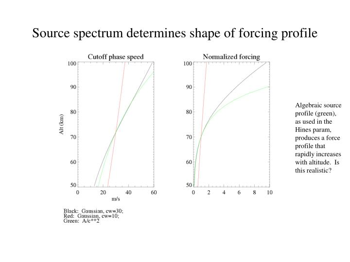 Source spectrum determines shape of forcing profile