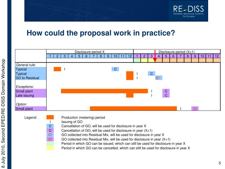 How could the proposal work in practice