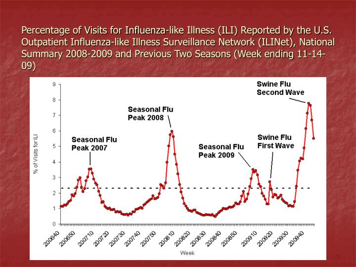 Percentage of Visits for Influenza-like Illness (ILI) Reported by the U.S. Outpatient Influenza-like Illness Surveillance Network (ILINet), National Summary 2008-2009 and Previous Two Seasons (Week ending 11-14-09)