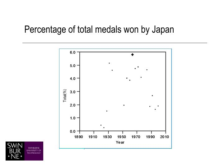 Percentage of total medals won by Japan