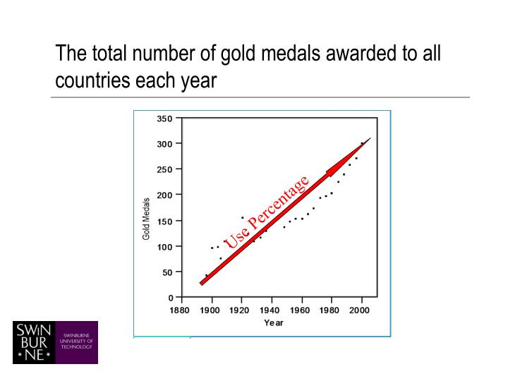 The total number of gold medals awarded to all countries each year