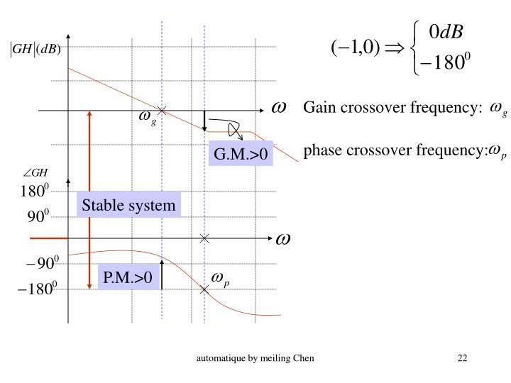 Gain crossover frequency: