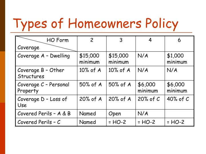 PPT - Topic 13. Homeowners Insurance PowerPoint ...