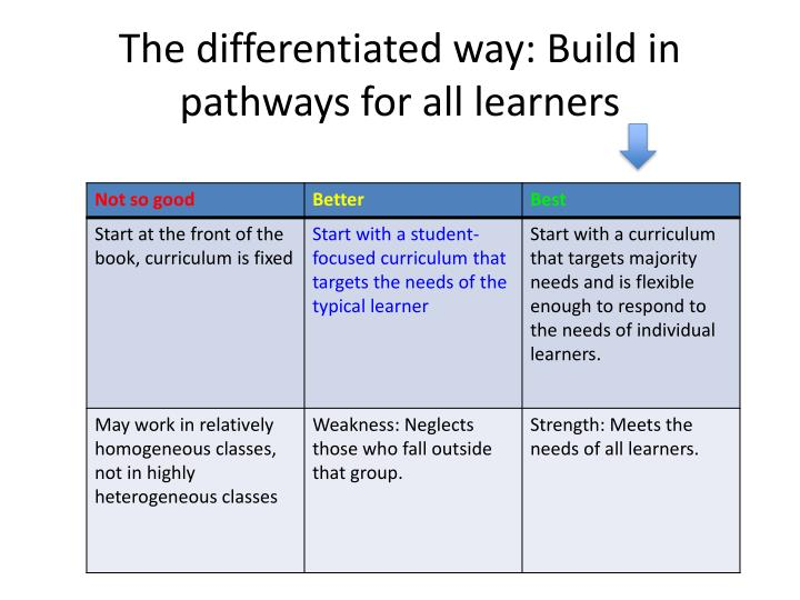 The differentiated way: Build in pathways for all learners