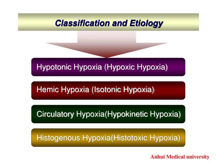 Hypotonic Hypoxia (Hypoxic Hypoxia)