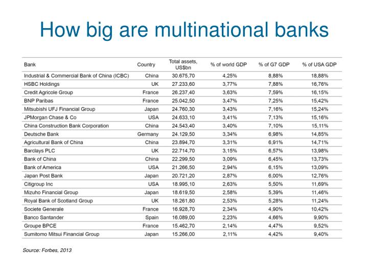 How big are multinational banks